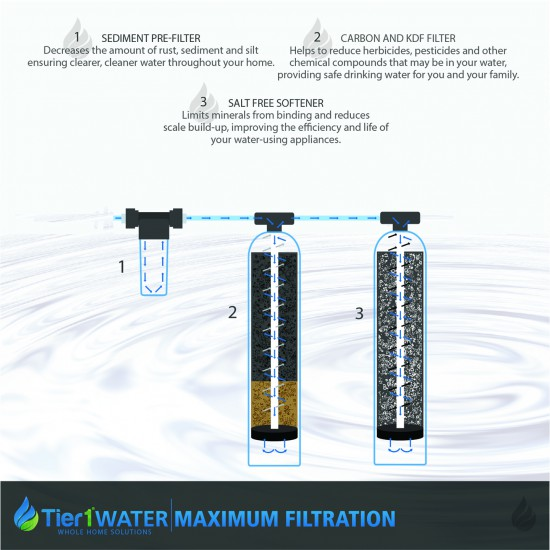 Series 10000 Whole Home Carbon and KDF Water Purification and Salt Free Water Softening System by Tier1 (Diagram)