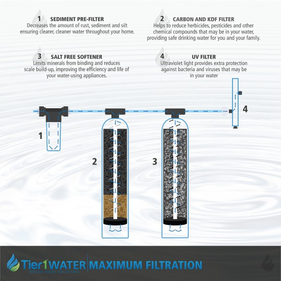 Series 8000 Whole Home Carbon and KDF + UV Water Purification and Salt Free Water Softening System by Tier1 (Diagram)